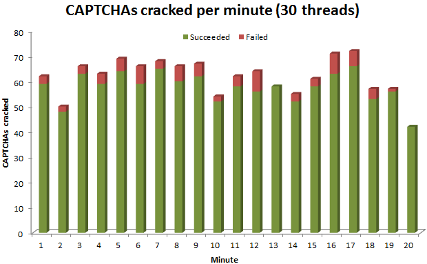CAPTCHAs cracked per minute (30 threads)