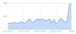 spike in web traffic over the last 30 days