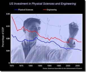 physical_science_funding_trend