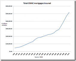 CMHC insurance