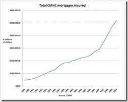 CMHC insurance