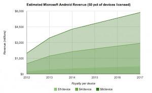 guadagno di Microsoft grazie ad Android