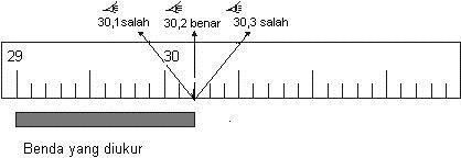 mengukur panjang dengan mistar.