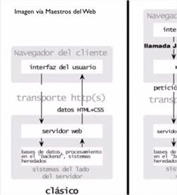 cómo crear un ejemplo sencillo con Ajax en jQuery