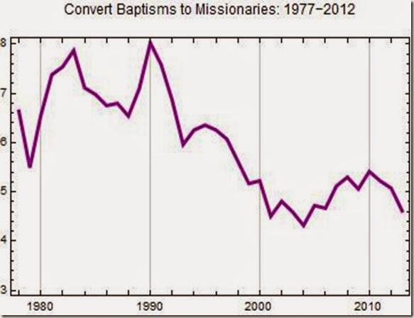 converts to baptisms ratio