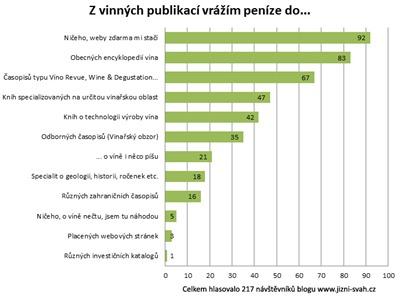 vinne_publikace