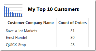 The chart data also shows a custom title.