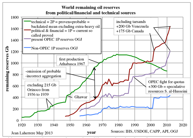 World remaining oil reserve estimates by political/financial sources (brown curve) and technical sources (green curve), 1920-2010. Graphic: Jean Laherrere, 2013