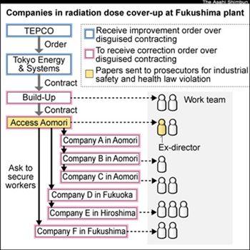 Companies in radiation dose cover-up at Fukushima nuclear plant. Access Aomori, a construction company in Aomori Prefecture, ordered workers to cover their dosimeters with lead plates to keep radiation dose readings artificially low. Access Aomori also violated labor laws by engaging in a practice known as disguised contracting. Asahi Shimbun