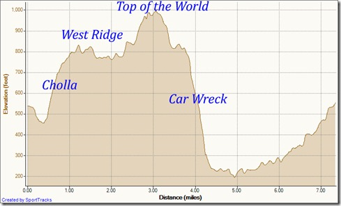 My Activities cholla, west ridge, mathis, car wreck, mathis, wood cyn 10-1-2011, Elevation - Distance