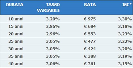 finanziamenti-tasso-variabile