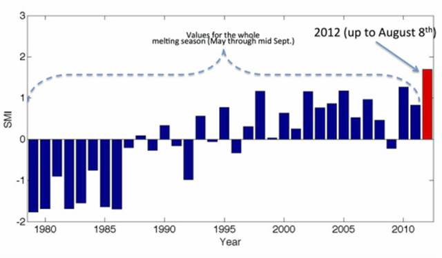 Standardized melting index (SMI) for the period 1979 - 2012. the years between 1979 and 2011 use the full length season (May through September) where 2012 uses only the available period May through August 8th. Note that 2012 value is much higher than any of the previous years, despite the shorter period. Marco Tedesco