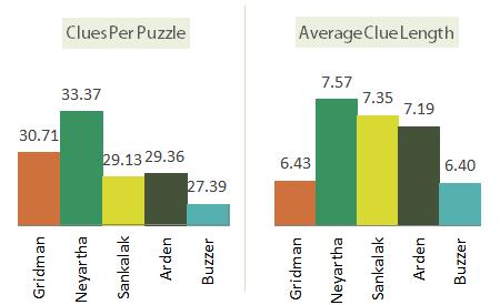 Buzzer-THC-Setters-Comparison