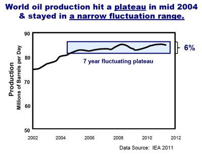 Plateau of oil production