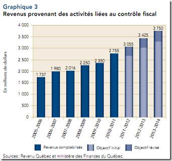 revenus provenant des activités liées au contrôle fiscal