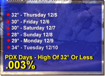 weather highs
