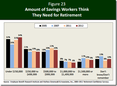 US Amount saving need for retirement