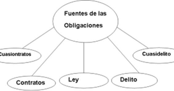 Matrimonio Derecho Romano Definicion : Derecho las obligaciones en el romano