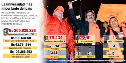 Elecciones en la UMSA