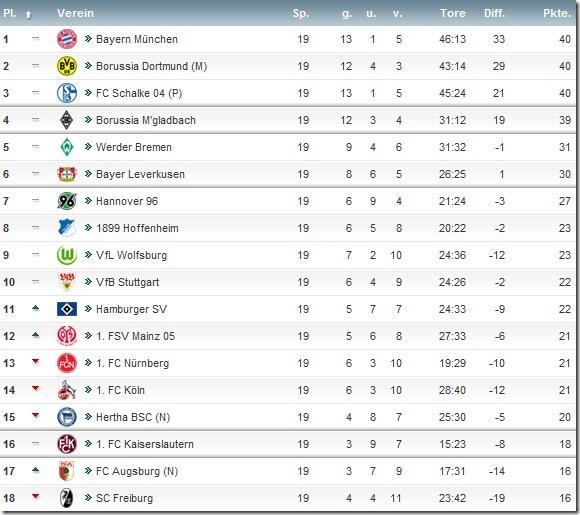 rodada 19 da Bundesliga