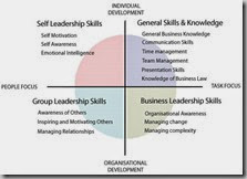 leadership-development-skills