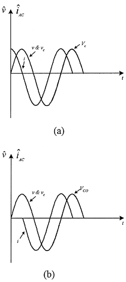 Ideal transient-free switching waveforms