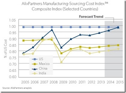 manufacturing_costs_comparison_usa_china_india