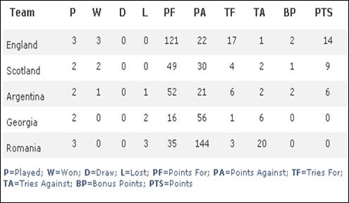 clasament cupa mondiala rugby-grupa B-Romania