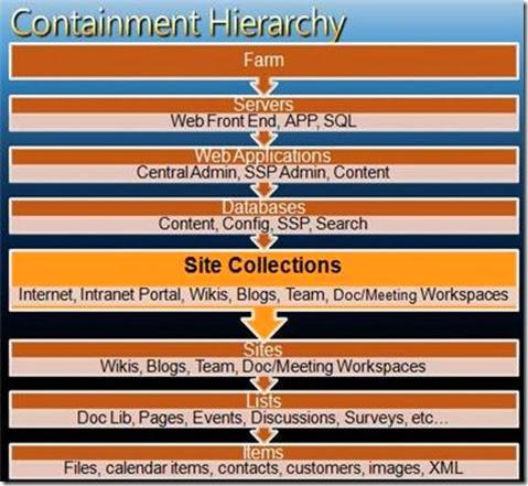 ContainerHierarchy