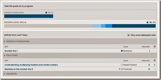 Khan Academy Progress Report