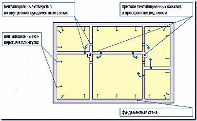 Вентиляция для пола в частном доме схема