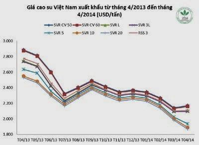 Giá cao su thiên nhiên trong tuần từ ngày 14.4 đến 18.4.2014