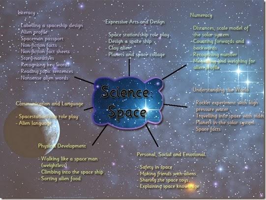 space brainstorm