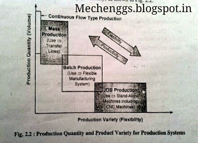 comparion between production systems