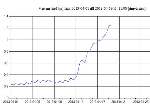 fyrian-vattenstand-12-04-19.jpg