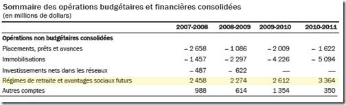 Sommaire des opérations budgétaires et financières consolidées 2011-2012