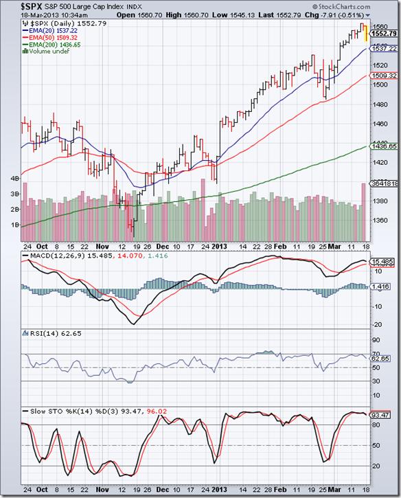 S&P 500_Mar1513