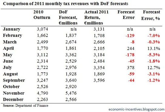 Monthly Tax Forecasts to September