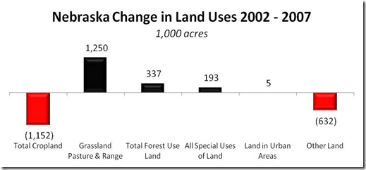 NE Change in Land Uses