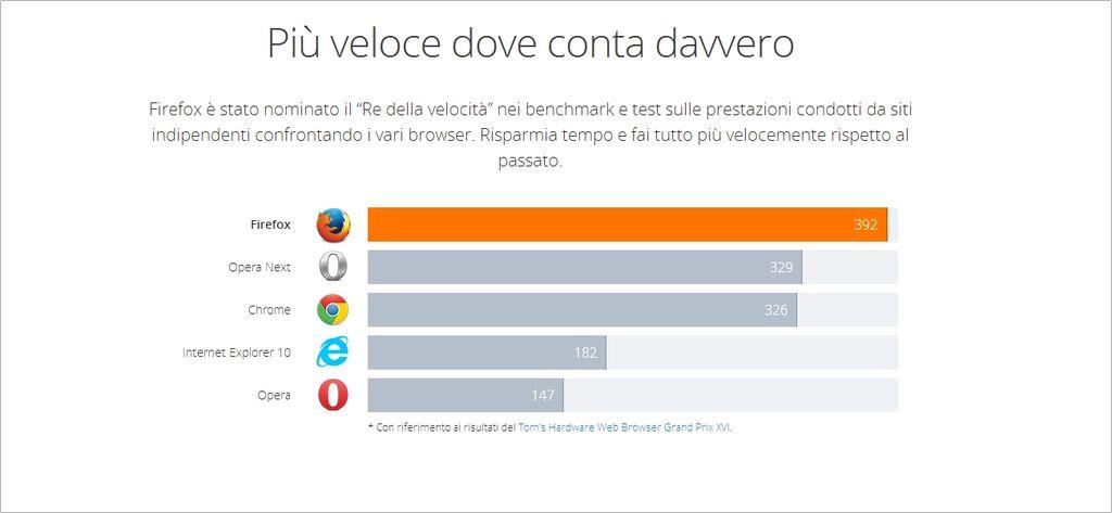 Mozilla Firefox- test di Mozilla