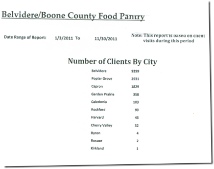 food pantry clients