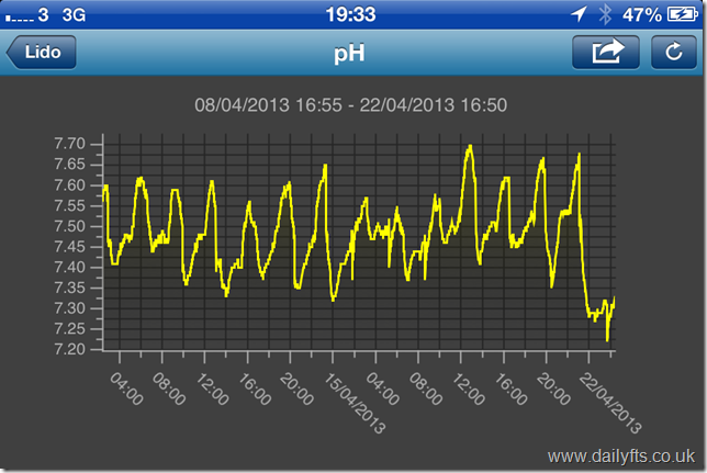 Neptune Systems Apex pH Graph App