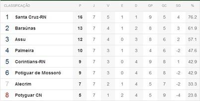 classificação-7ª-rodada-do-potiguar-2013