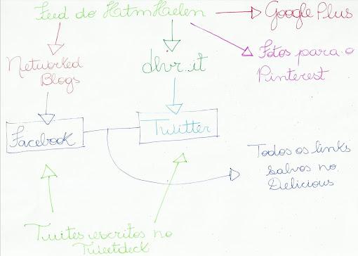 Redes sociais do HTMHelen