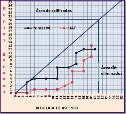 Pumas Morelos y Correcaminos