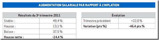 AUGMENTATION SALARIALE PAR RAPPORT À L'INFLATION