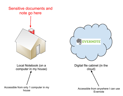 EvernoteSecure.png