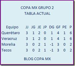 GRUPO 2 COPA MX
