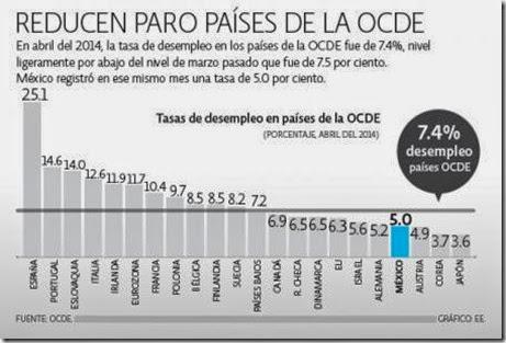 tabla de desempleo mexico y el mundo OCD
