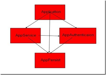 ApplicationArchitect